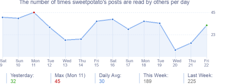 How many times sweetpotato's posts are read daily