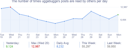 How many times uggabugga's posts are read daily