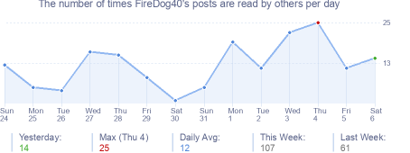 How many times FireDog40's posts are read daily