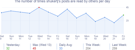 How many times shukertj's posts are read daily