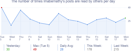 How many times lmabernathy's posts are read daily