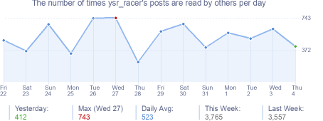 How many times ysr_racer's posts are read daily
