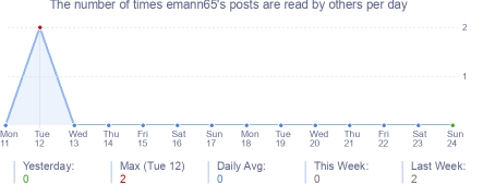 How many times emann65's posts are read daily