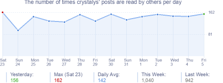 How many times crystalys's posts are read daily