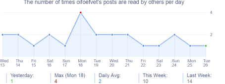 How many times oifoefvet's posts are read daily