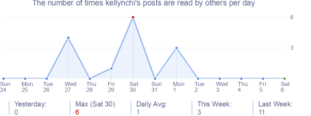 How many times kellynchi's posts are read daily