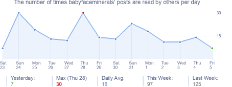 How many times babyfaceminerals's posts are read daily