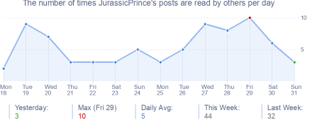 How many times JurassicPrince's posts are read daily
