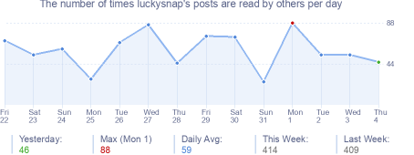 How many times luckysnap's posts are read daily