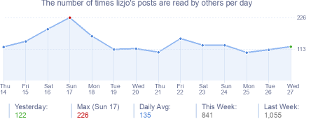 How many times lizjo's posts are read daily