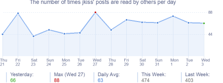 How many times jkiss's posts are read daily