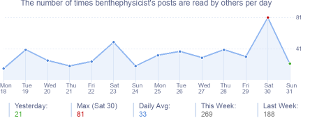 How many times benthephysicist's posts are read daily