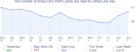 How many times Dire Wolf's posts are read daily