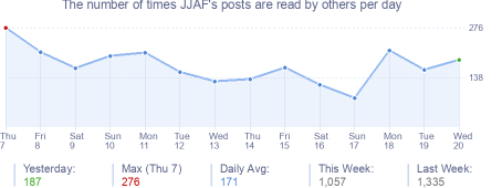 How many times JJAF's posts are read daily