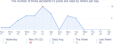 How many times asroberts1's posts are read daily