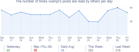 How many times vukinjo's posts are read daily