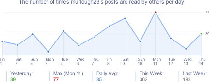 How many times murlough23's posts are read daily