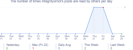 How many times Integrityornot's posts are read daily