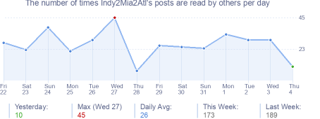 How many times Indy2Mia2Atl's posts are read daily