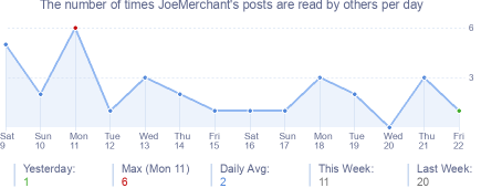 How many times JoeMerchant's posts are read daily