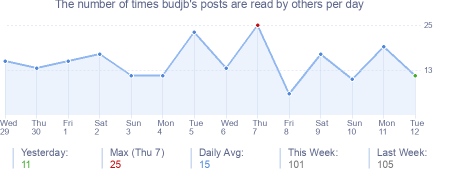 How many times budjb's posts are read daily