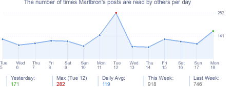 How many times Marlbron's posts are read daily