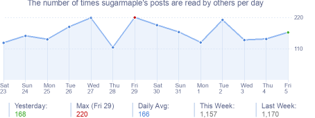How many times sugarmaple's posts are read daily