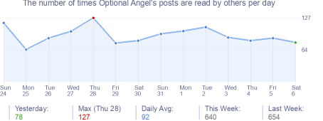 How many times Optional Angel's posts are read daily