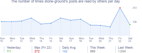 How many times stone-ground's posts are read daily