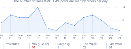 How many times KMSFLA's posts are read daily