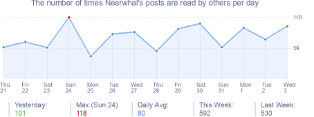 How many times Neerwhal's posts are read daily