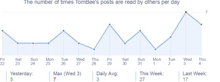 How many times TomBee's posts are read daily