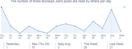 How many times Buckeye Joe's posts are read daily