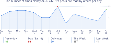 How many times Nancy-NJ-NY-ME?'s posts are read daily