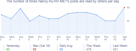 How many times Nancy-NJ-NY-ME?'s posts are read daily