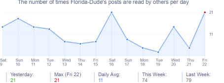 How many times Florida-Dude's posts are read daily