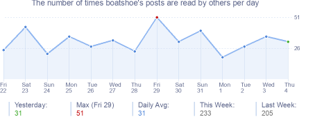 How many times boatshoe's posts are read daily