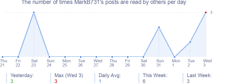 How many times MarkB731's posts are read daily