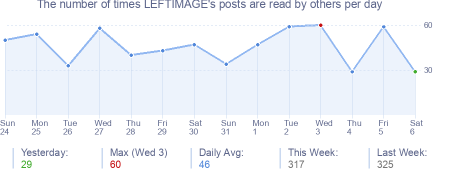How many times LEFTIMAGE's posts are read daily