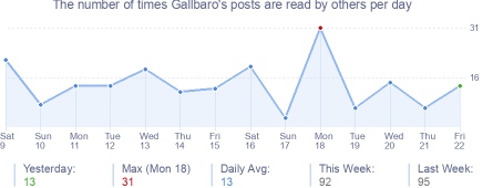 How many times Gallbaro's posts are read daily