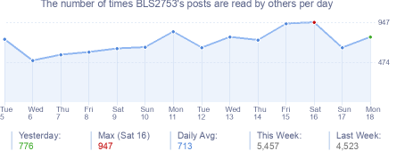 How many times BLS2753's posts are read daily