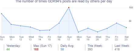 How many times GDK94's posts are read daily
