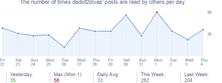 How many times dadof2divas's posts are read daily