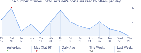 How many times UWMEastsider's posts are read daily