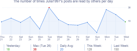 How many times Julia1997's posts are read daily