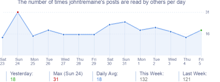 How many times johntremaine's posts are read daily