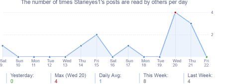 How many times Starieyes1's posts are read daily