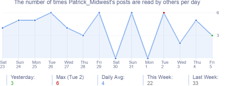 How many times Patrick_Midwest's posts are read daily