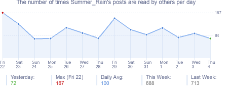 How many times Summer_Rain's posts are read daily
