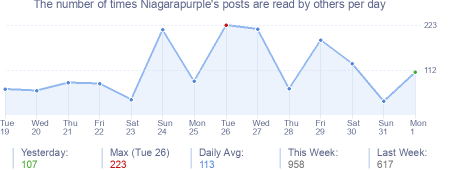 How many times Niagarapurple's posts are read daily